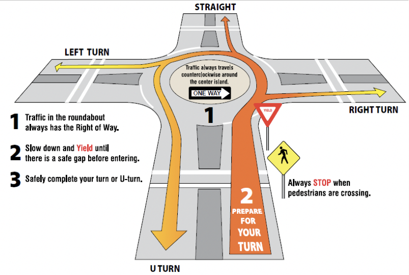 Using Roundabouts Safely